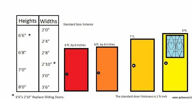 اندازه استاندارد ابعاد درب های ساختمان برای خانه های مسکونی