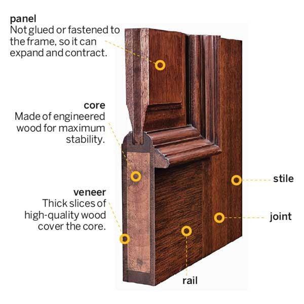 عامل ایمنی برای درب ورودی چوبی