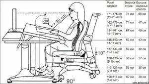 استاندارد میز تحریر , نسبت ارتفاع به سن در میز تحریر کودک