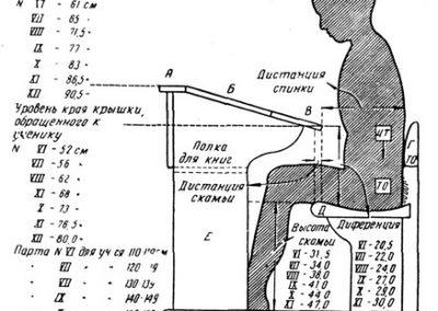 استاندارد میز تحریر , نسبت ارتفاع