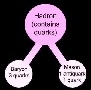 هادرون چیست ؟