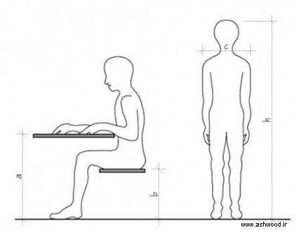 استاندارد وضعیت استقرار بدن انسان در محیط , ارگونومی