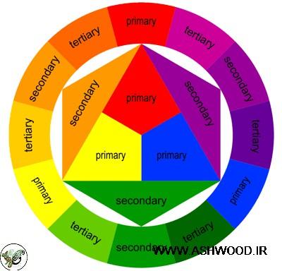 ست کردن رنگ دکوراسیون چوبی