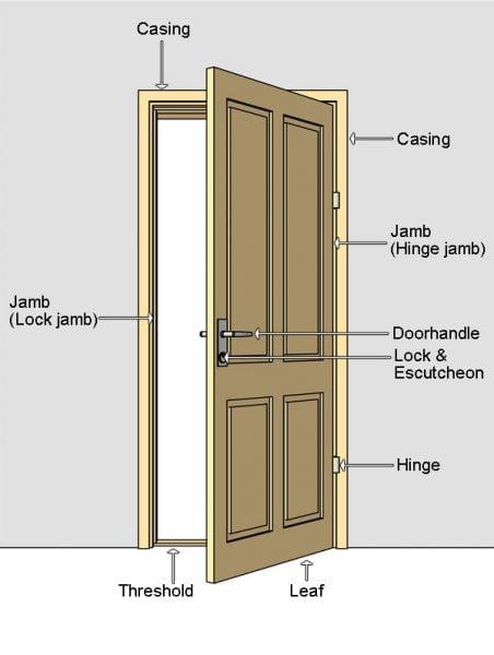 درب لولایی