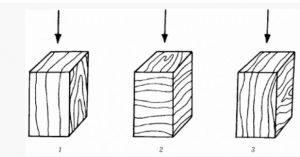 مقاومت مکانیکی چوب , فشار های وارد بر چوب از بیرون