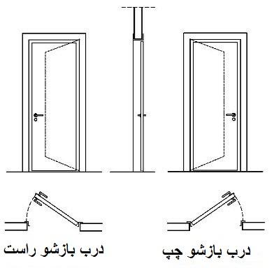 درب چوبی , بازشو سمت چپ و بازشو راست