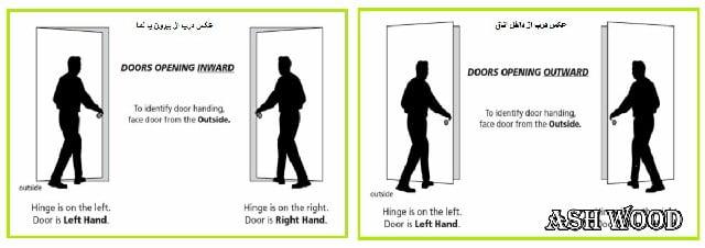 جهت باز شدن درب ها , درب راست باز شو یا چپ باز شو