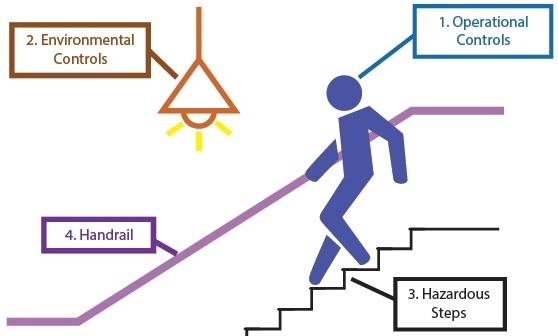 قوانین و راهنمای ساخت پله چوبی, استاندارد پله چوبی