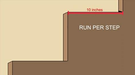 همه چیز درباره ی نرده و پله چوبی , قیمت نرده چوبی, انواع پایه نرده