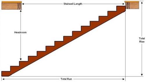 استاندارد و نکات مهم در ساخت پله