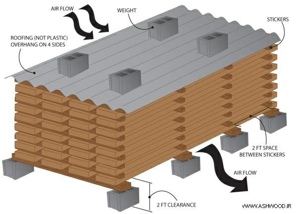 همه چیز درباره چوب روسی - توضیح کامپیوتری روش خشک کردن چوب روسی با هوا