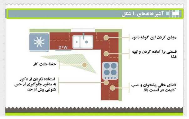 طراحی آشپزخانه به شکل L