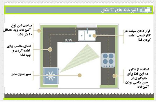 طراحی آشپزخانه U