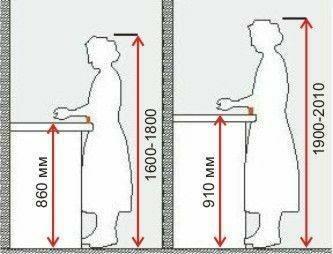 ابعاد و اندازه های استاندارد کابینت و میز آشپزخانه