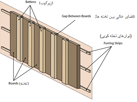 دیوارکوب تخته و زیرکوب (board and batten)