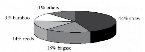 درصد استفاده از چوب درختان  برای تولید کاغذ
