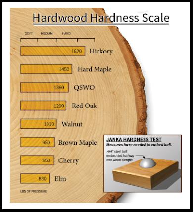 سختی چوب ملچ آمریکایی