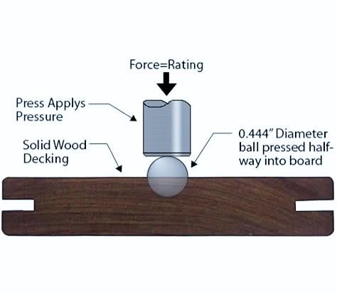 سختی چوب, سختی چوب چیست ؟