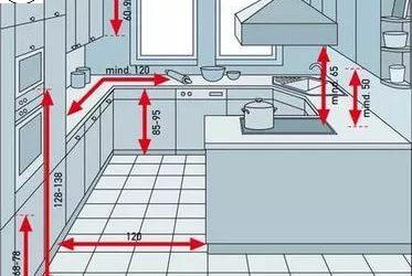 ابعاد و اندازه های استاندارد کابینت و یخچال , سینک و گاز در طراحی کابینت