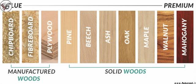 انواع چوب , مشخصات انواع چوب , معرفی ویژگی های انواع چوب